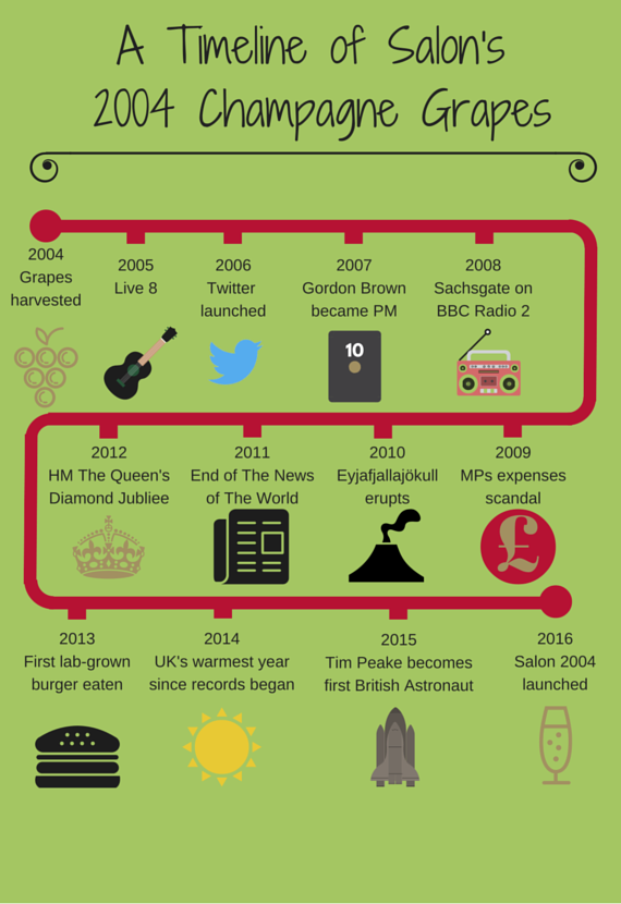 salon champagne timeline