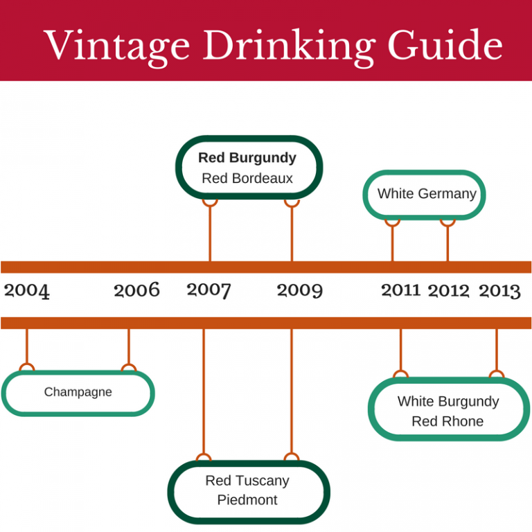 Vintage Drinking Guide